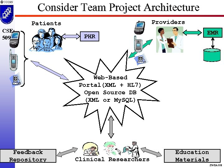 Consider Team Project Architecture Providers Patients CSE 5095 PHR EMR Web-Based Portal(XML + HL
