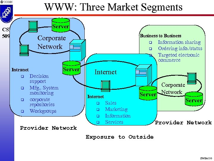 WWW: Three Market Segments Server CSE 5095 Business to Business Corporate Network q q