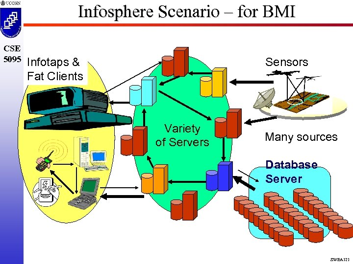 Infosphere Scenario – for BMI CSE 5095 Infotaps & Fat Clients Sensors Variety of