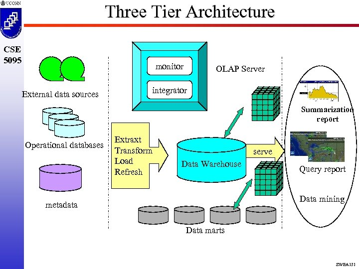 Three Tier Architecture CSE 5095 monitor External data sources OLAP Server integrator Summarization report