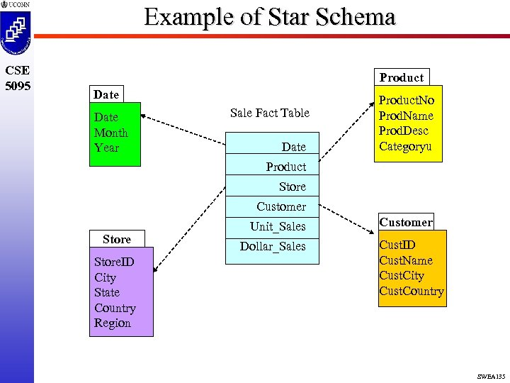 Example of Star Schema CSE 5095 Product Date Month Year Sale Fact Table Date