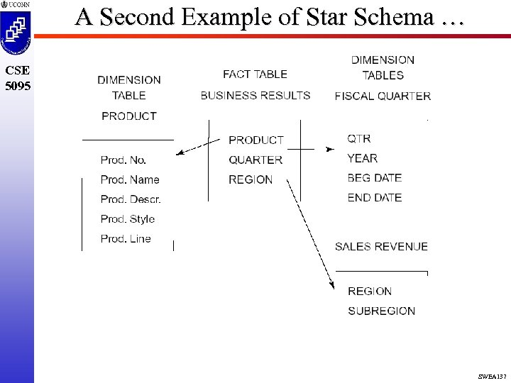 A Second Example of Star Schema … CSE 5095 SWEA 137