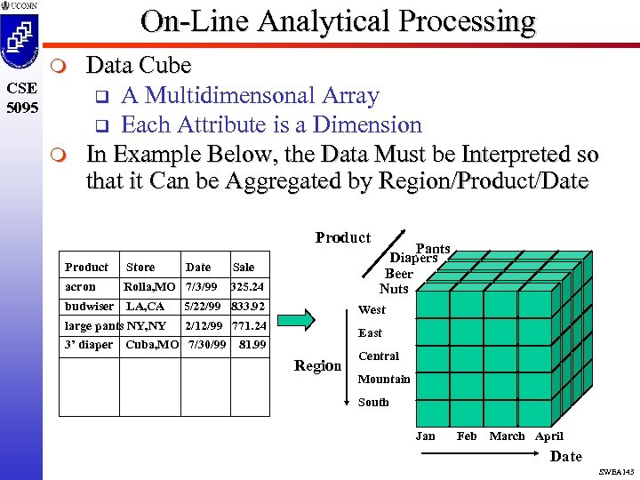 On-Line Analytical Processing m CSE 5095 m Data Cube q A Multidimensonal Array q