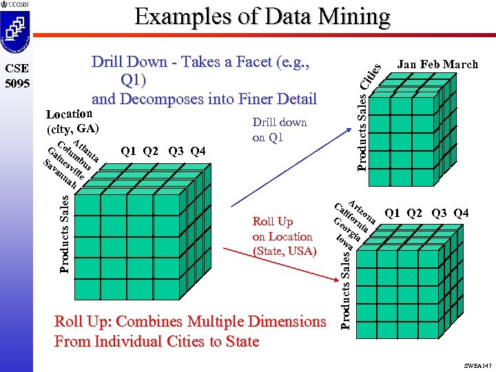 Examples of Data Mining Drill down on Q 1 Q 2 Q 3 Q