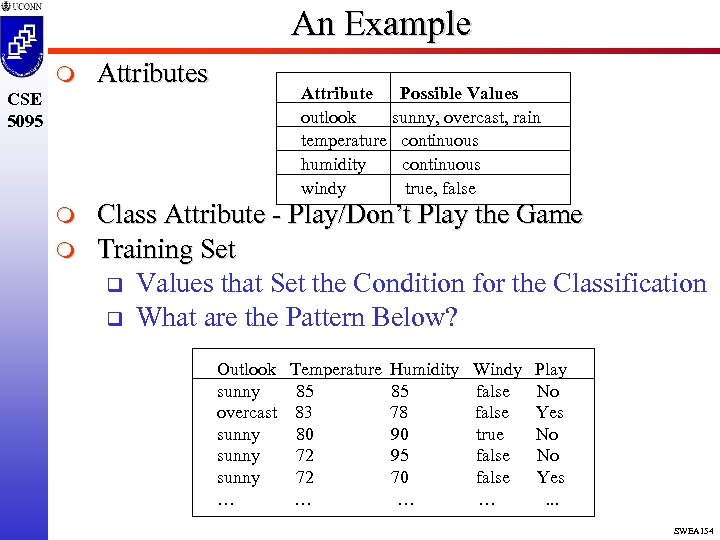 An Example m Attributes m Class Attribute - Play/Don't Play the Game Training Set