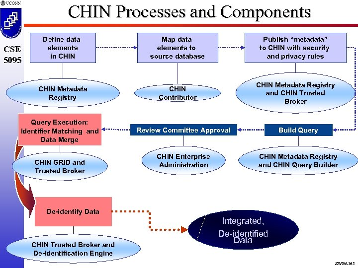"CHIN Processes and Components Map data elements to source database Publish ""metadata"" to CHIN"
