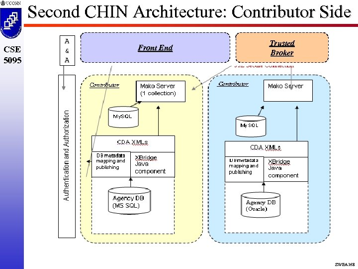 Second CHIN Architecture: Contributor Side CSE 5095 A & A Front End Trusted Broker