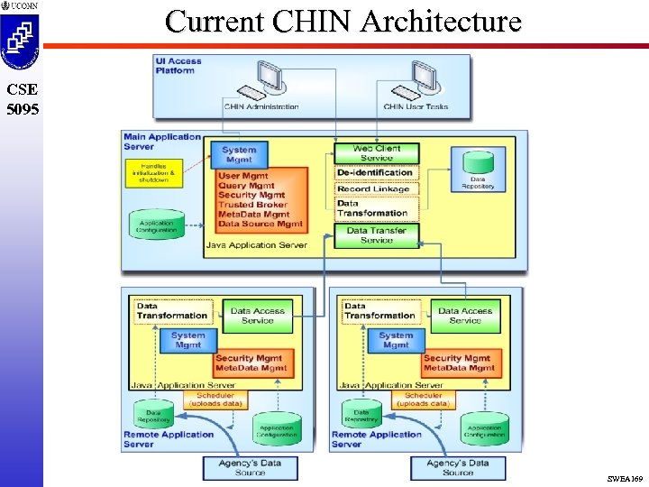 Current CHIN Architecture CSE 5095 SWEA 169