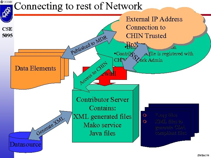 Connecting to rest of Network CSE 5095 ed ish ubl D to M R