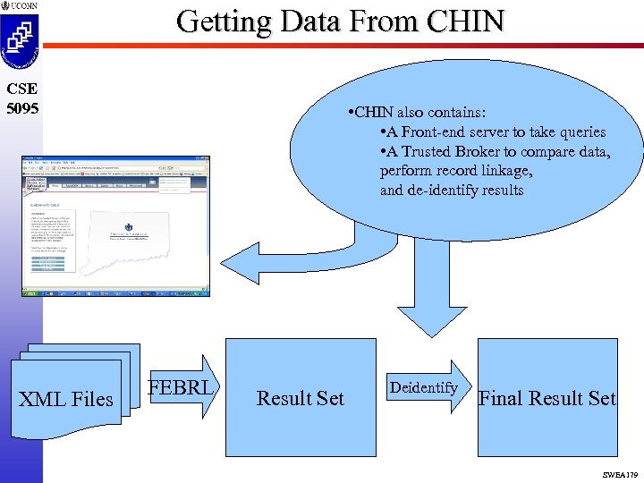 Getting Data From CHIN CSE 5095 XML Files • CHIN also contains: • A