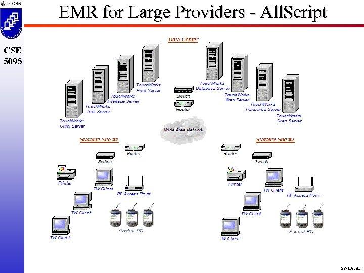 EMR for Large Providers - All. Script CSE 5095 SWEA 183