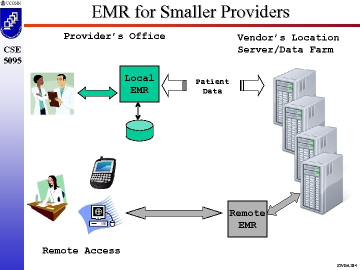 EMR for Smaller Providers Provider's Office Vendor's Location Server/Data Farm CSE 5095 Local EMR