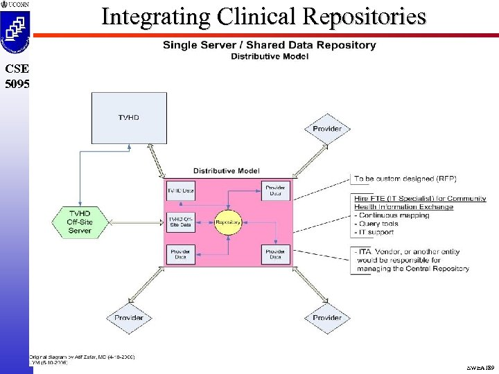 Integrating Clinical Repositories CSE 5095 SWEA 189