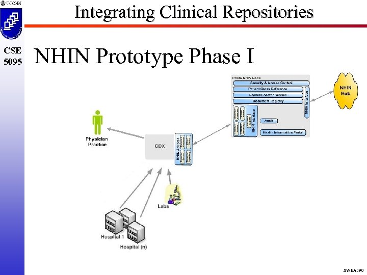 Integrating Clinical Repositories CSE 5095 NHIN Prototype Phase I SWEA 190