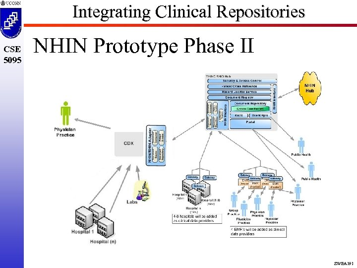 Integrating Clinical Repositories CSE 5095 NHIN Prototype Phase II SWEA 191