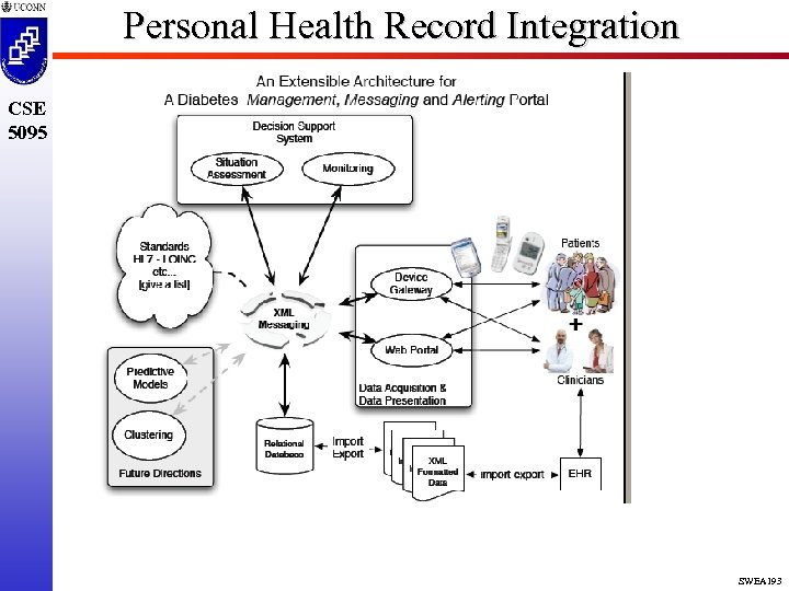 Personal Health Record Integration CSE 5095 SWEA 193