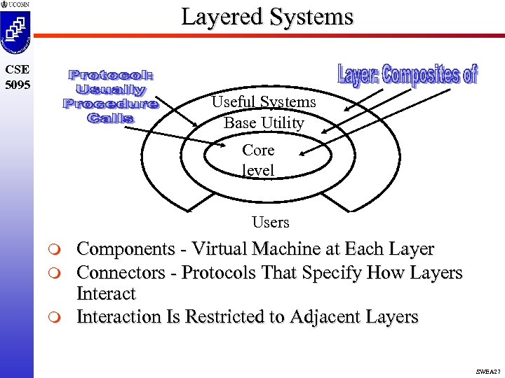 Layered Systems CSE 5095 Useful Systems Base Utility Core level Users m m m