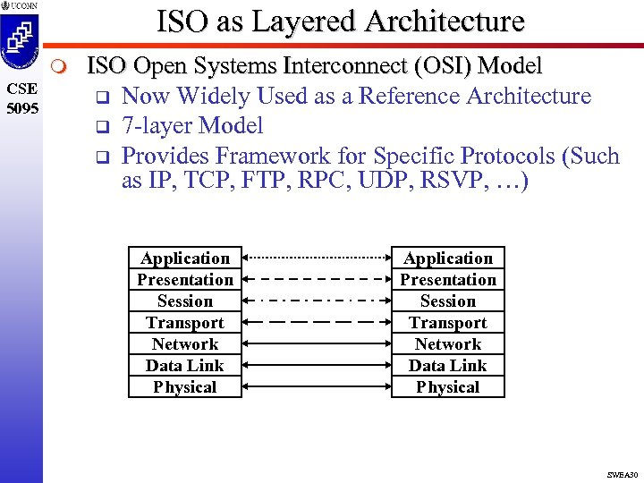 ISO as Layered Architecture m CSE 5095 ISO Open Systems Interconnect (OSI) Model q