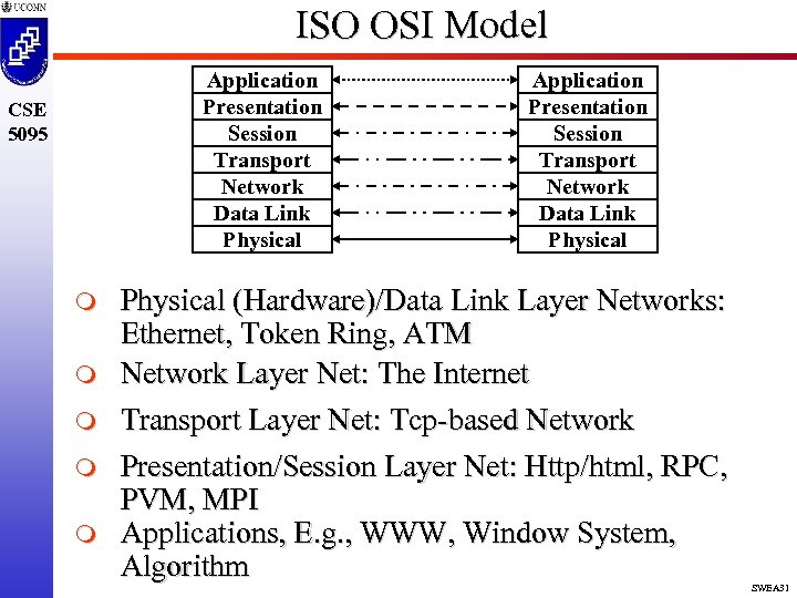 ISO OSI Model Application Presentation Session Transport Network Data Link Physical CSE 5095 m