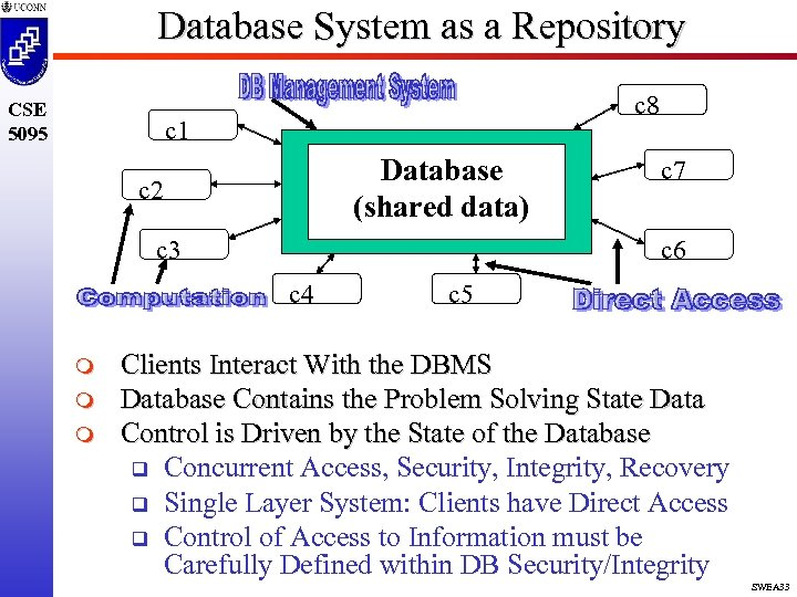 Database System as a Repository CSE 5095 c 8 c 1 Database (shared data)