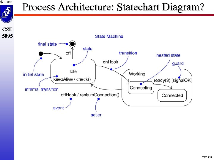 Process Architecture: Statechart Diagram? CSE 5095 SWEA 38