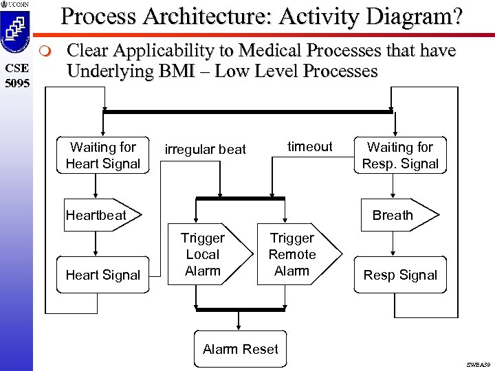 Process Architecture: Activity Diagram? m CSE 5095 Clear Applicability to Medical Processes that have