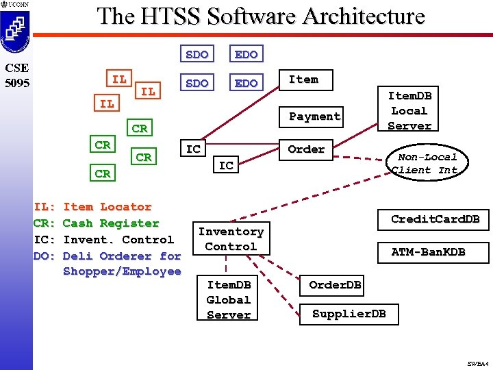 The HTSS Software Architecture SDO CSE 5095 IL IL IL EDO SDO EDO Payment