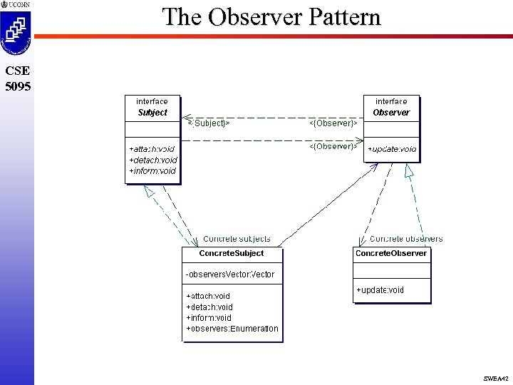 The Observer Pattern CSE 5095 SWEA 42