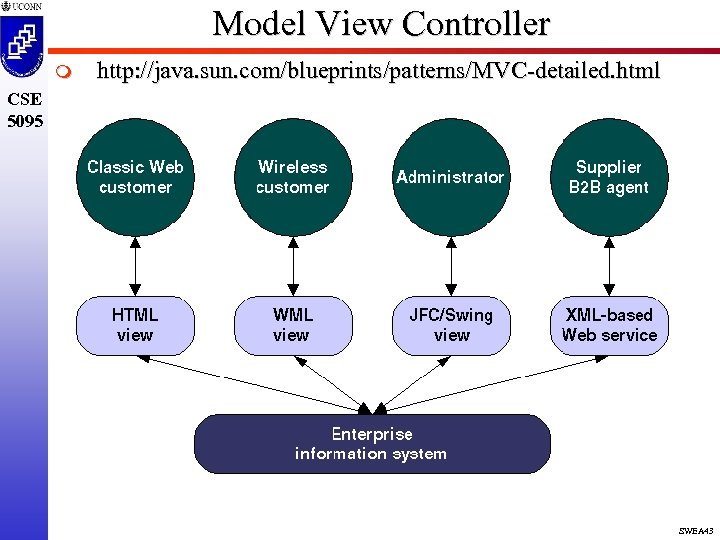 Model View Controller m http: //java. sun. com/blueprints/patterns/MVC-detailed. html CSE 5095 SWEA 43