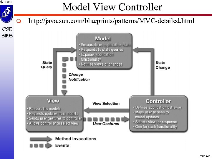 Model View Controller m http: //java. sun. com/blueprints/patterns/MVC-detailed. html CSE 5095 SWEA 45