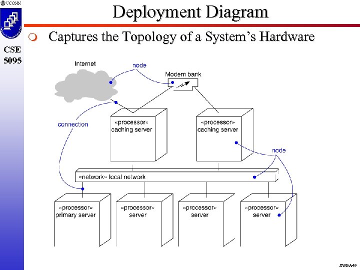 Deployment Diagram m Captures the Topology of a System's Hardware CSE 5095 SWEA 49