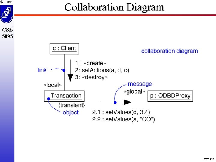 Collaboration Diagram CSE 5095 SWEA 50