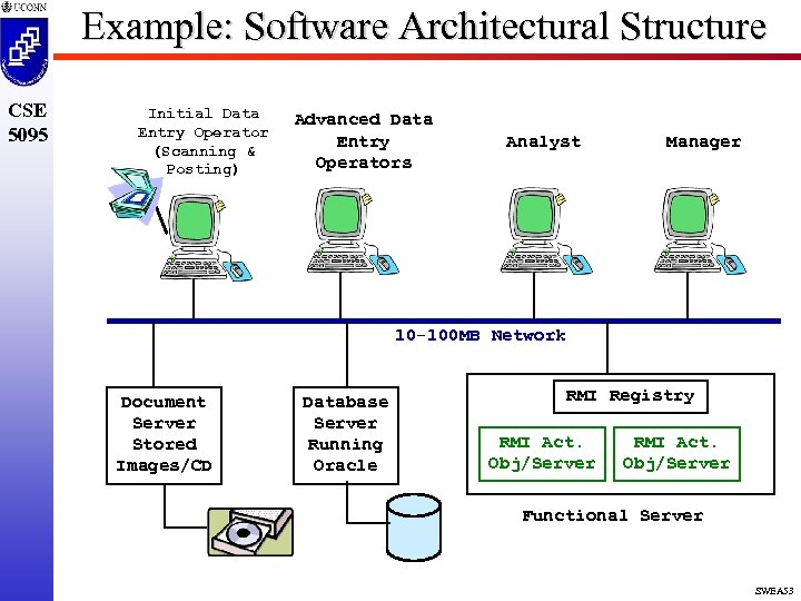 Example: Software Architectural Structure CSE 5095 Initial Data Entry Operator (Scanning & Posting) Advanced