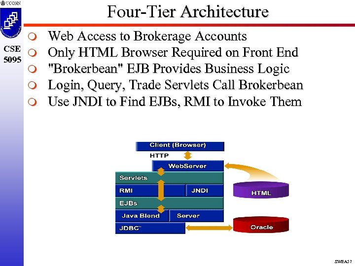Four-Tier Architecture m CSE m 5095 m m m Web Access to Brokerage Accounts