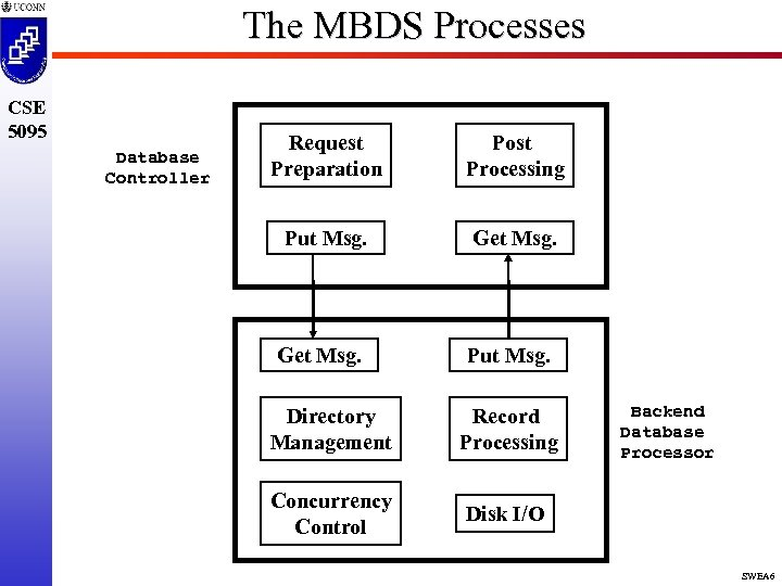 The MBDS Processes CSE 5095 Database Controller Request Preparation Post Processing Put Msg. Get