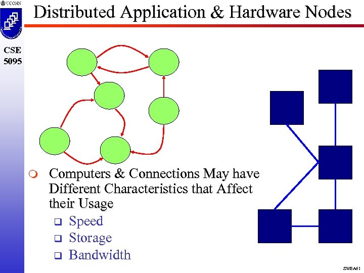 Distributed Application & Hardware Nodes CSE 5095 m Computers & Connections May have Different