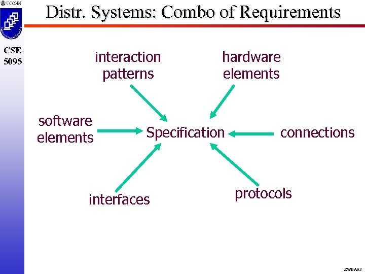 Distr. Systems: Combo of Requirements CSE 5095 interaction patterns software elements hardware elements Specification