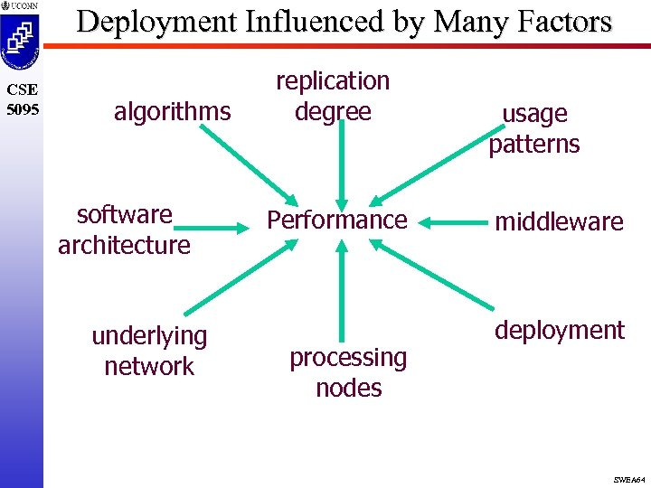 Deployment Influenced by Many Factors CSE 5095 algorithms software architecture underlying network replication degree