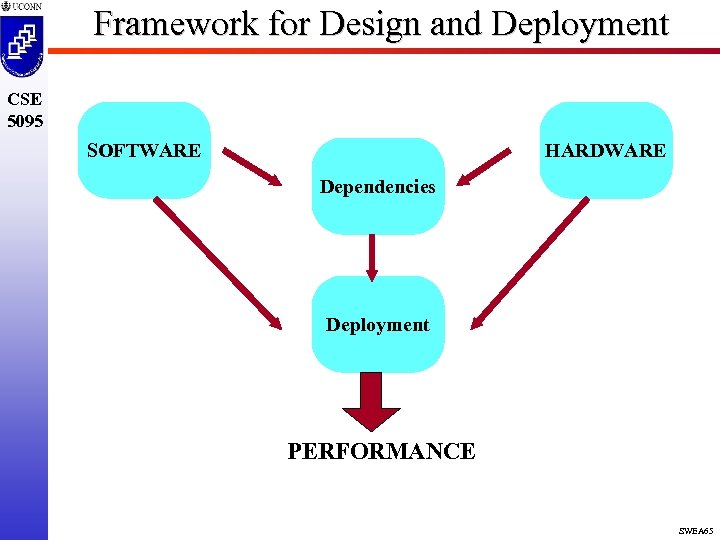 Framework for Design and Deployment CSE 5095 SOFTWARE HARDWARE Dependencies Deployment PERFORMANCE SWEA 65