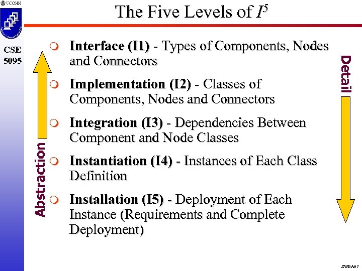 The Five Levels of I 5 m Implementation (I 2) - Classes of Components,
