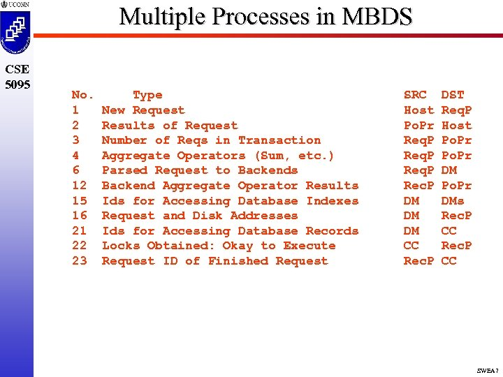 Multiple Processes in MBDS CSE 5095 No. 1 2 3 4 6 12 15