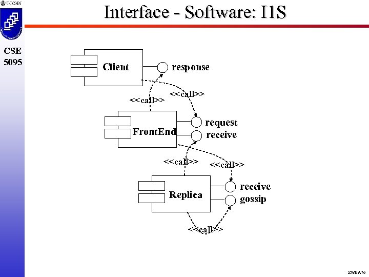 Interface - Software: I 1 S CSE 5095 response Client <<call>> request receive Front.
