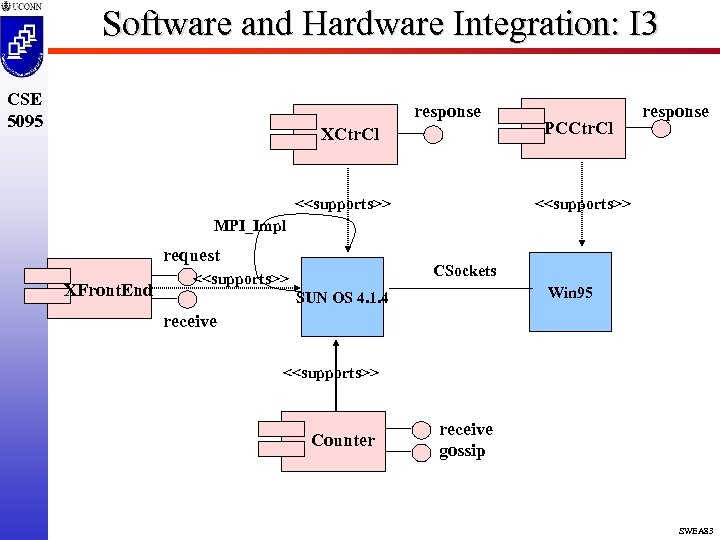Software and Hardware Integration: I 3 CSE 5095 response XCtr. Cl <<supports>> PCCtr. Cl