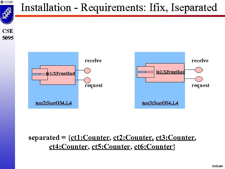 Installation - Requirements: Ifix, Iseparated CSE 5095 receive fe 2: XFront. End fe 1: