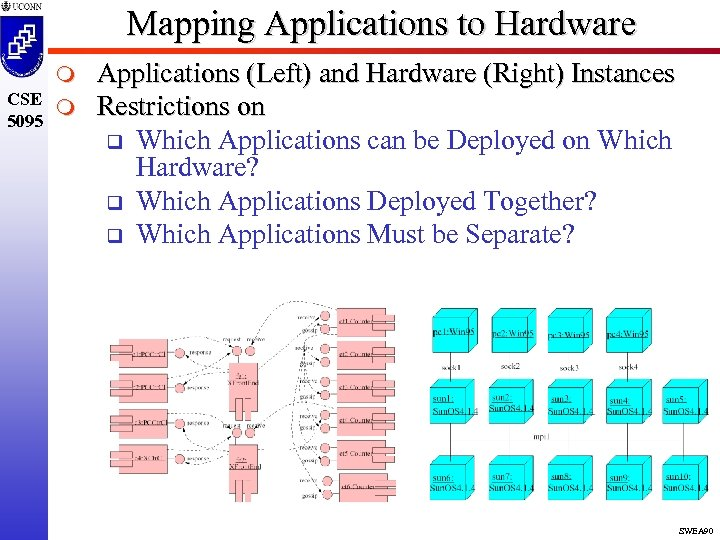 Mapping Applications to Hardware m CSE m 5095 Applications (Left) and Hardware (Right) Instances