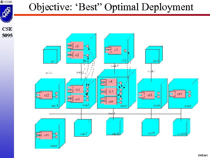"Objective: 'Best"" Optimal Deployment CSE 5095 SWEA 91"