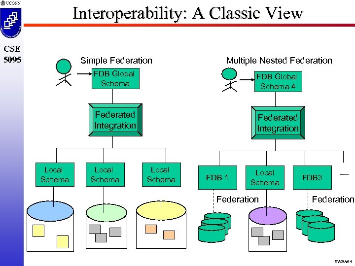Interoperability: A Classic View CSE 5095 Simple Federation FDB Global Schema 4 Federated Integration