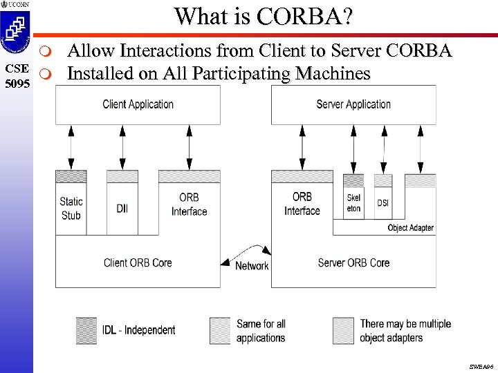 What is CORBA? m CSE m 5095 Allow Interactions from Client to Server CORBA
