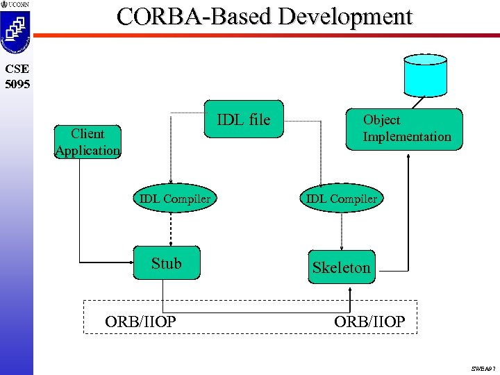CORBA-Based Development CSE 5095 IDL file Client Application IDL Compiler Stub ORB/IIOP Object Implementation