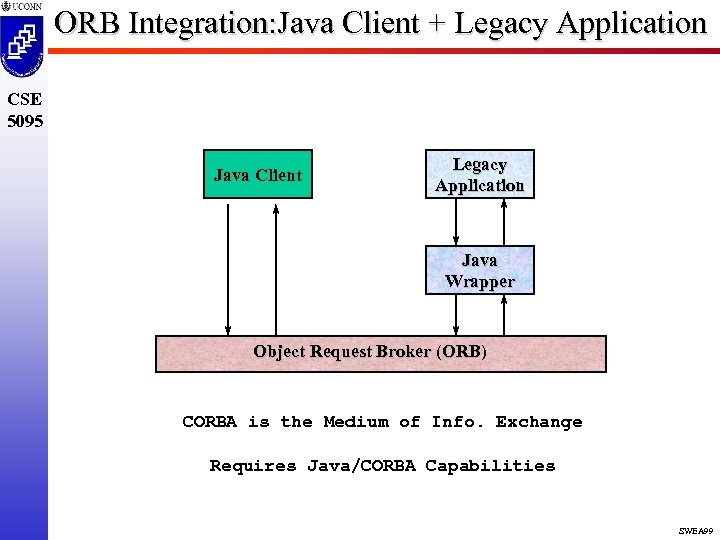 ORB Integration: Java Client + Legacy Application CSE 5095 Java Client Legacy Application Java